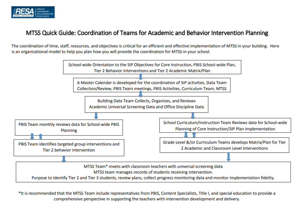 Image MTSS Quick Guide: Coordination of Teams for Academic and Behavior Intervention Planning